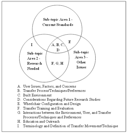 themes in research definition
